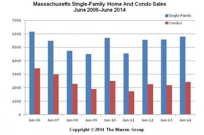 Massachusetts June 2014 Home Sales