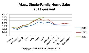 Massachusetts Home Sales July 2013