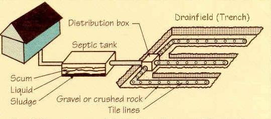 percolation, or perc test, for leach field of septic system