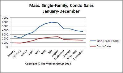 Massachusetts Home Sales 2013