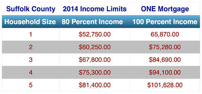 ONE Mortgage 2014 Income Limits For First-time Home Buyers