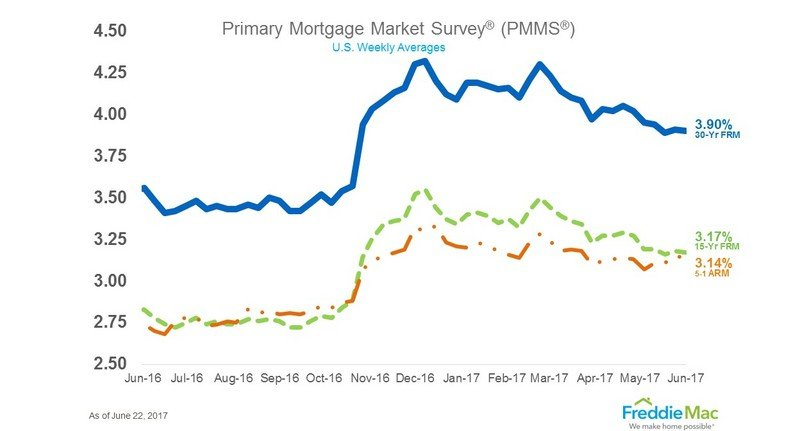 U.S. Average Mortgage Loan Interest Rates for the Week Ending June 22, 2017.
