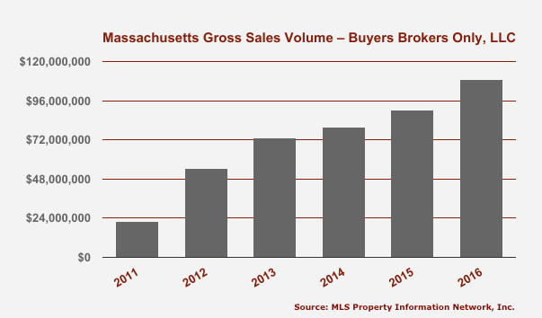 Gross Sales Volume for Buyers Brokers Only, LLC