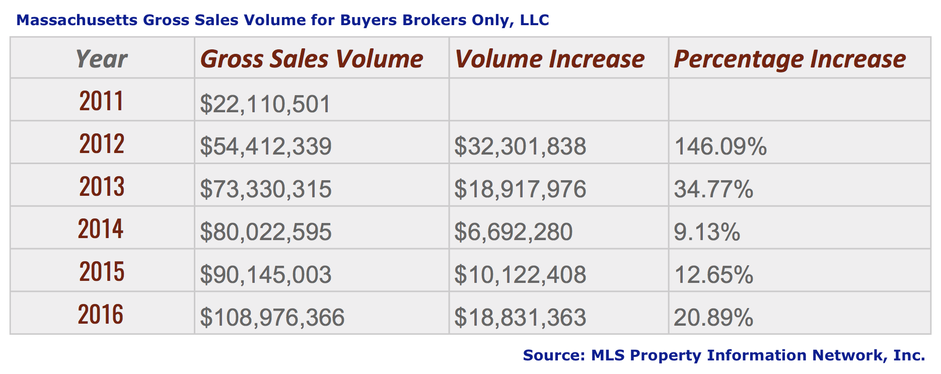 Gross Sales Volume 2011-2016 in Massachusetts for Buyers Brokers Only, LLC