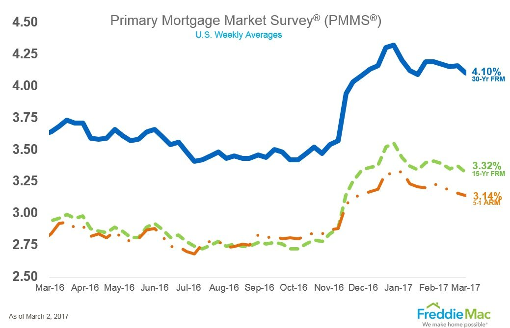 Average U.S. Mortgage Interest Rates for the Week Ending March 2, 2017