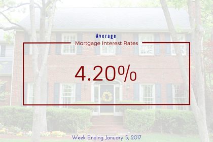Average U.S. Mortgage Interest Rates