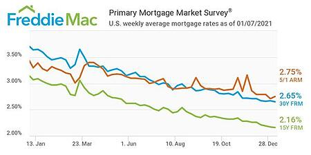 Mortgage Interest Rates Start 2021 With and All-time Low