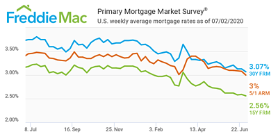 Freddie Mac's weekly Primary Mortgage Market Survey for July 2, 2020